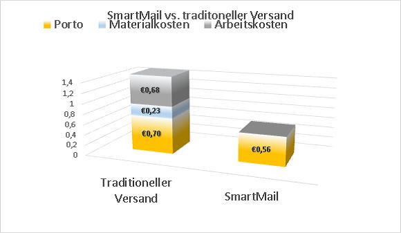 Einsparpotenziale mit SmartMail und E-POST